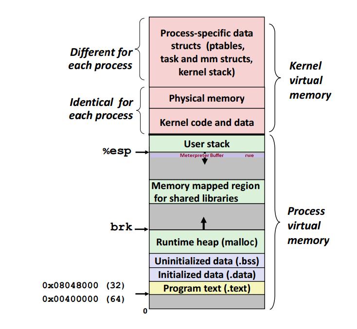 Meterpreter-memorymap